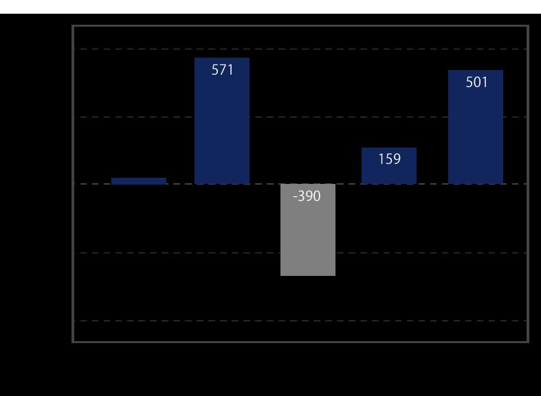 親会社株主に帰属する当期純利益